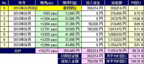 20101028_pf_ts_table.JPG