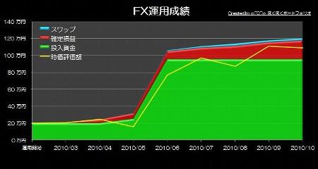 20101108_pf_ts_graph.JPG