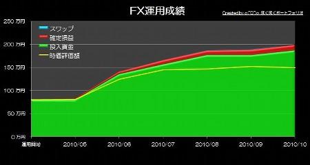 20101109_pf_mra_graph.JPG