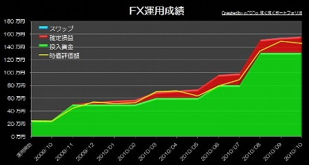 20101116_pf_gaora_graph.JPG