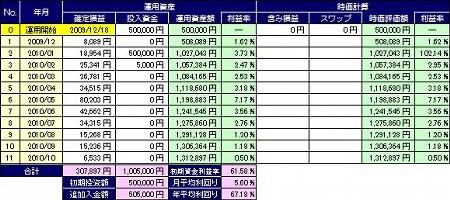 20101118_pf_dkk_table.JPG