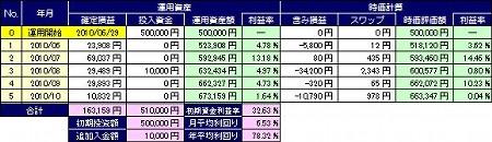 20101122_pf_kirin_table.JPG