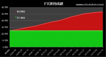 20101129_pf_ki_graph.JPG