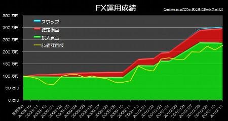 20101205_pf_graph.JPG
