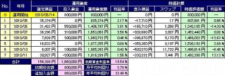 20101206_pf_mra_table.JPG