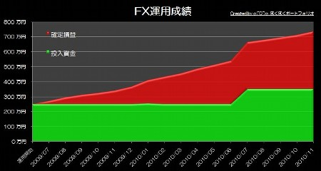 20101220_pf_rhyme_graph.JPG