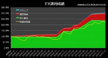20110102_pf_graph.JPG