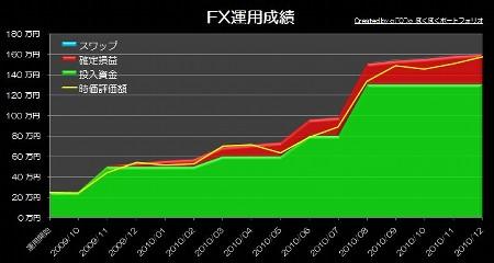 20110103_pf_gaora_graph.JPG