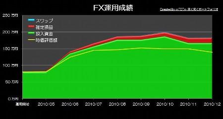 20110106_pf_mra_graph.JPG