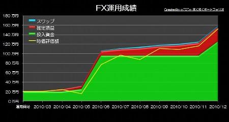20110119_pf_ts_graph.JPG