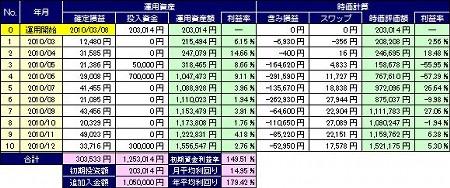 20110119_pf_ts_table.JPG