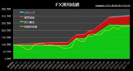 20110206_pf_graph.JPG