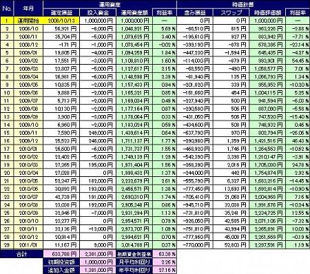 20110206_pf_table.JPG
