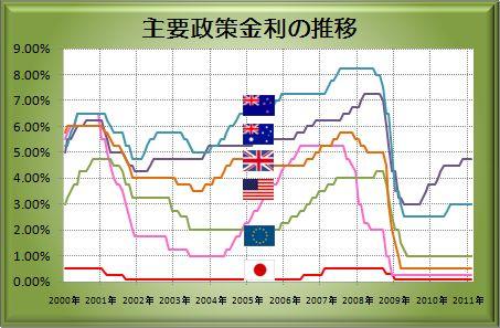 20110220_interest.JPG