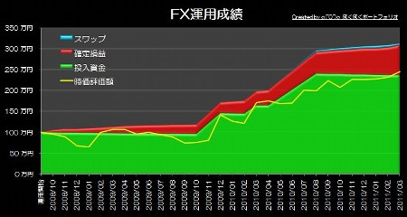 20110403_graph.JPG