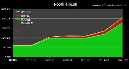 20110418_pf_ruu_graph.JPG