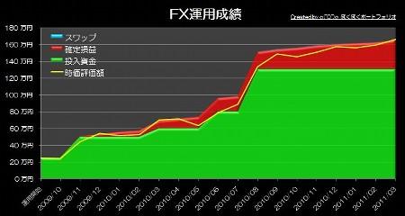 20110419_pf_gapra_graph.JPG