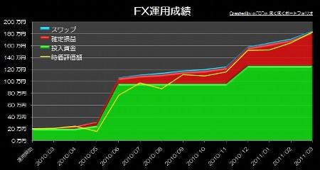 20110421_pf_ts_graph.JPG