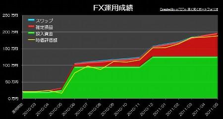 20110620_pf_ts_graph.jpg