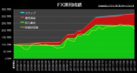20110807_pf_graph.jpg