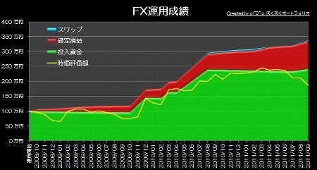20111001_pf_graph.jpg