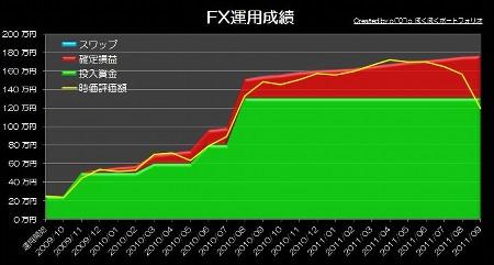 20111018_pf_gaora_graph.jpg