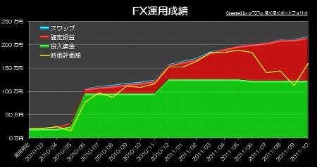 20111107_pf_ts_graph.jpg