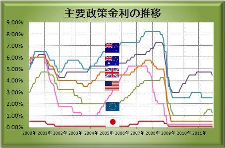 20111121_interest.jpg