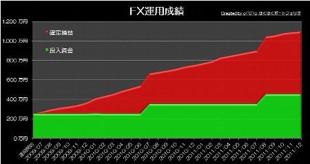 20120220_pf_rhyme_graph.jpg