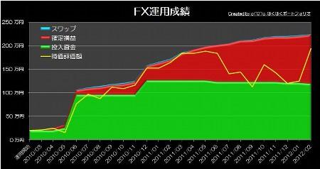 20120312_pf_ts_graph.jpg