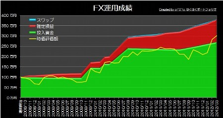 20120331_pf_graph.jpg
