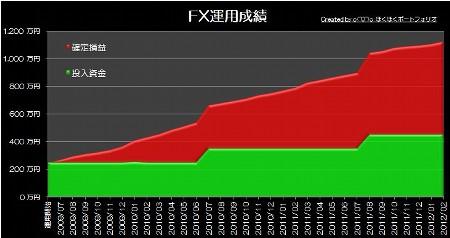 20120417_pf_rhyme_graph.jpg