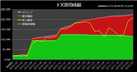 20120420_pf_ts_graph.jpg