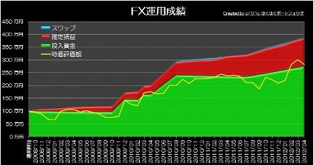 20120506_pf_graph.jpg