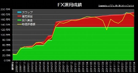 20120514_pf_gaora_graph.jpg