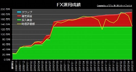 20120626_pf_gaora_graph.jpg