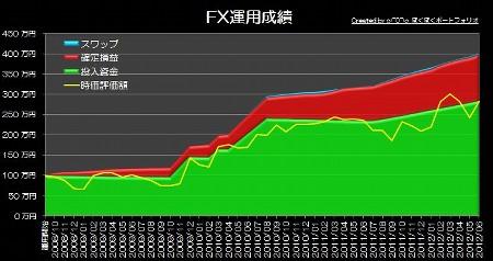 20120701_pf_graph.jpg