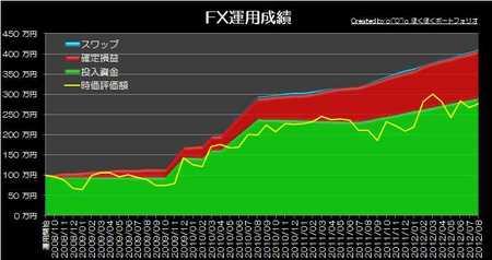 20120901_pf_graph.jpg