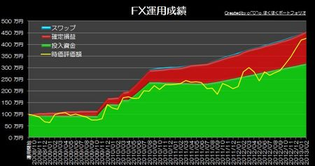 20130331_pf_graph.jpg
