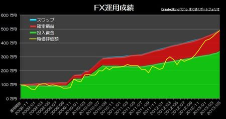 20130602_pf_graph.jpg