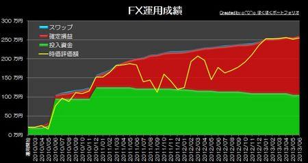 20130702_pf_ts_graph.jpg