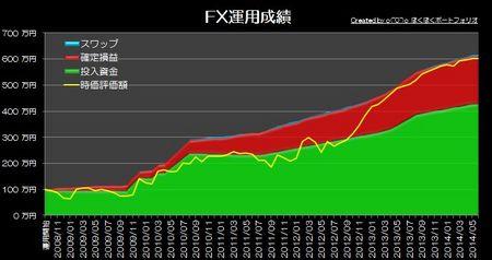 20140706_pf_graph.jpg