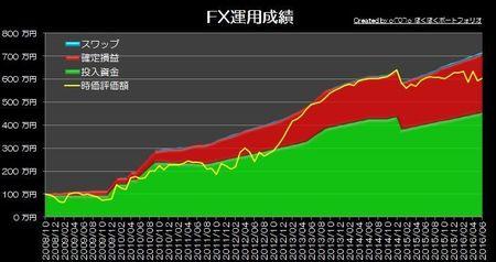 20160703_pf_graph.jpg