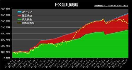 20160904_pf_graph.jpg