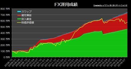 20161002_pf_graph.jpg
