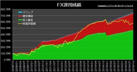 20161105_pf_graph.jpg
