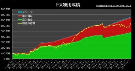 20170103_pf_graph.jpg