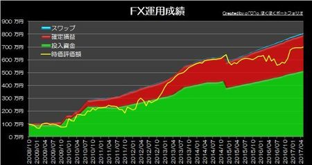 20170604_pf_graph.jpg