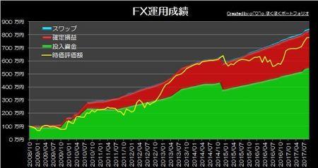 20171001_pf_graph.jpg
