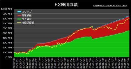 20171203_pf_graph.jpg
